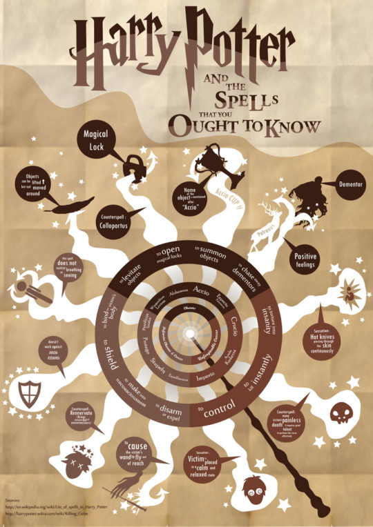Harry Potter spells you should know #chart