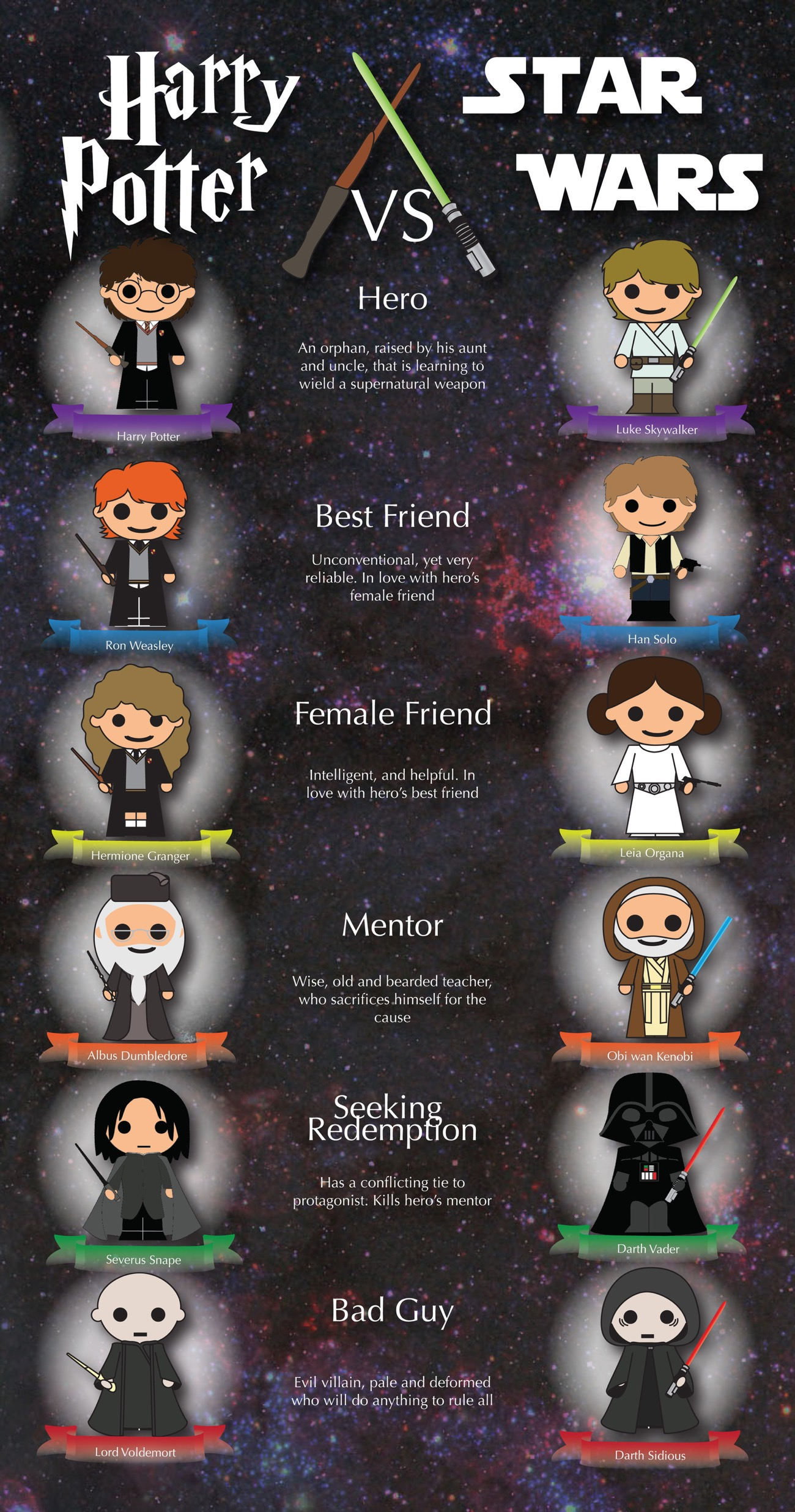 Harry Potter vs. Star Wars #infographic