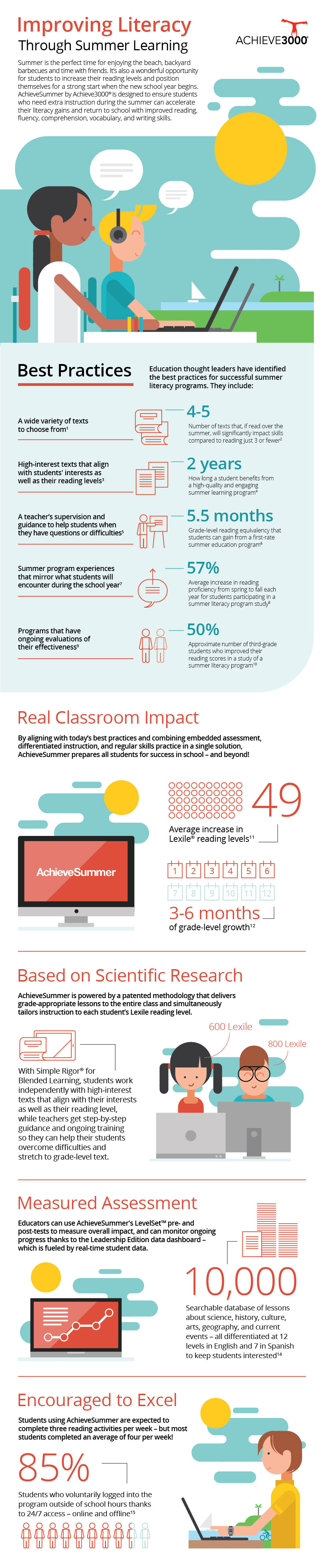 How to improve literacy through summer reading #infographic