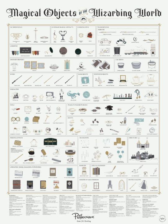 Magical objects of the Harry Potter world #chart