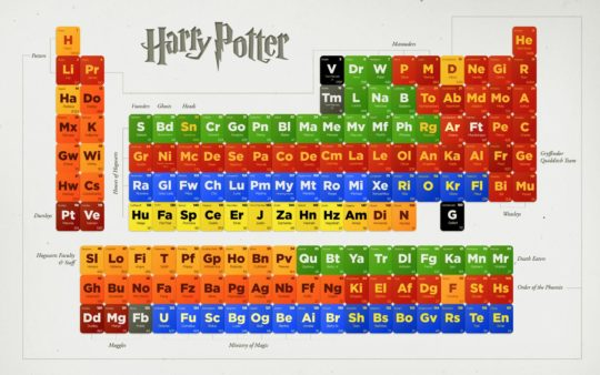 Periodic table of Harry Potter characters