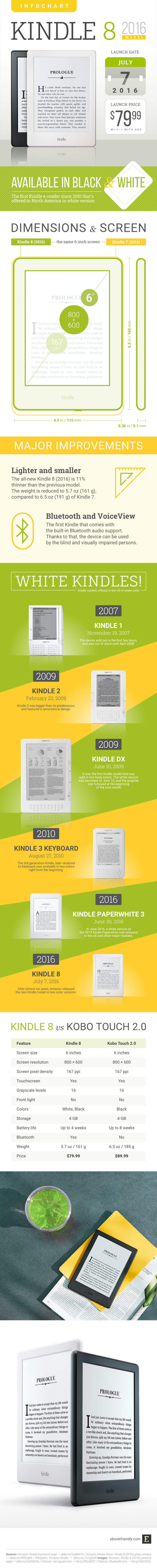 2016 basic Kindle #infographic