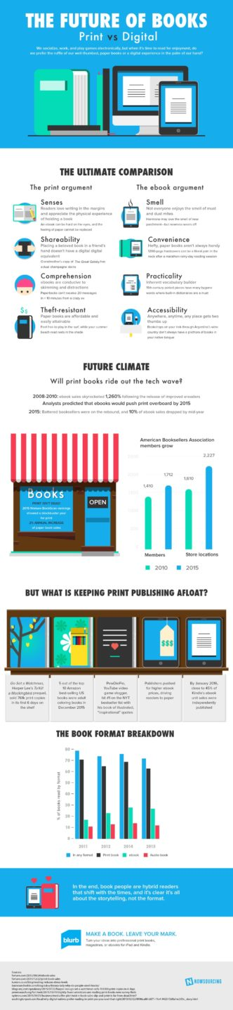 Future of books - paper vs. electronic #infographic