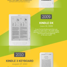Kindle 8 2016 - everything you wanted to know #infographic