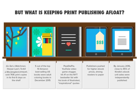 What is keeping print publishing afloat