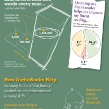 Audiobooks help raise reading scores #infographic