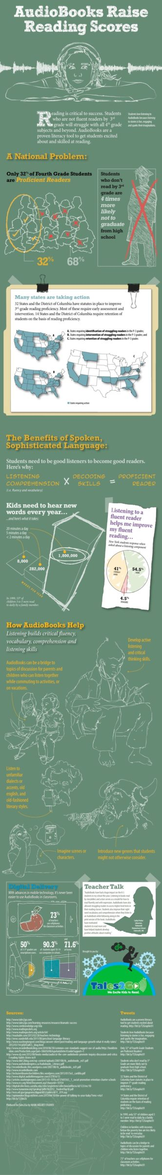 Audiobooks help raise reading scores #infographic