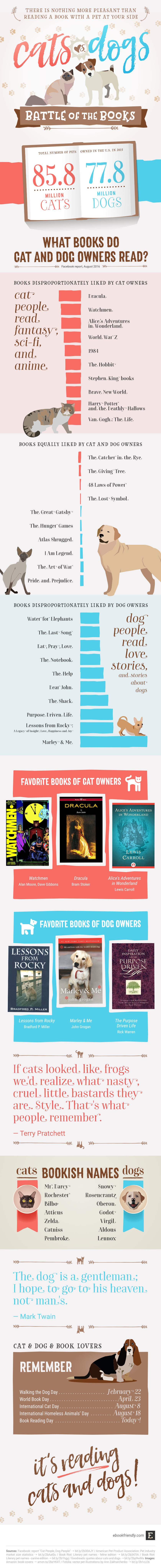 Favorite books of cat and dog lovers (infographic)