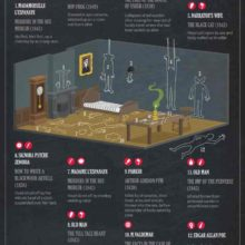 Edgar Allan Poe death scenes - full infographic