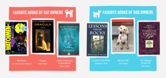 Favorite books of cat and book owners