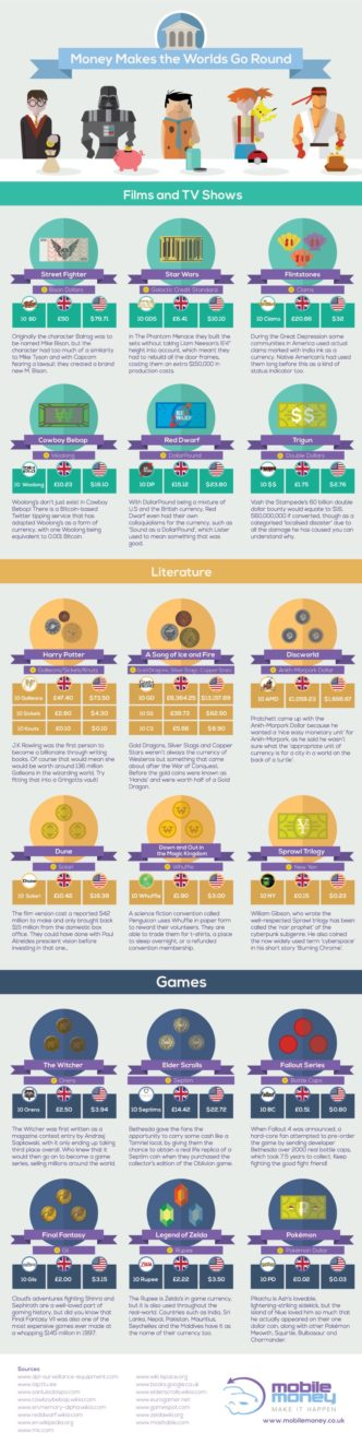 Fictional money from books and games #infographic