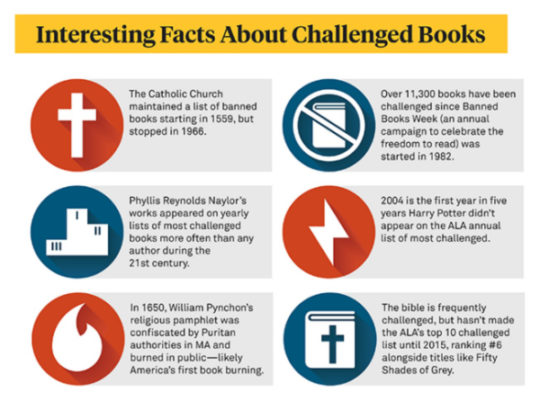 Interesting facts about challenged books