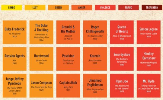 Periodic table of literary villains - close up