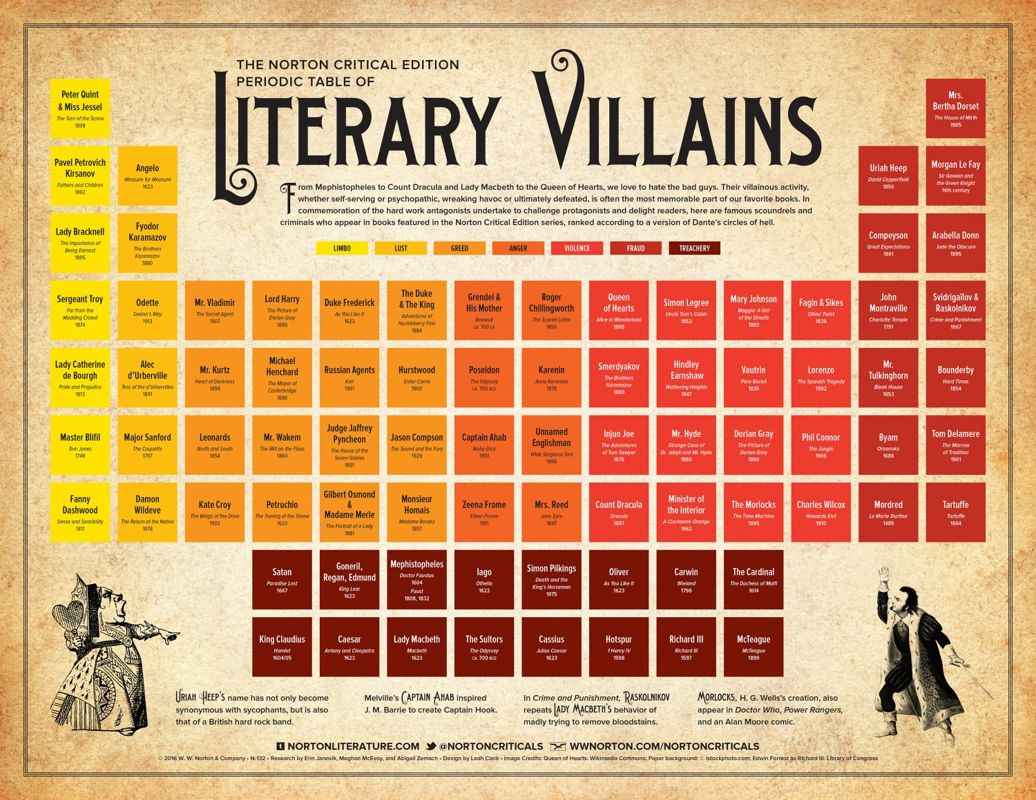 Periodic table of literary villains #infographic
