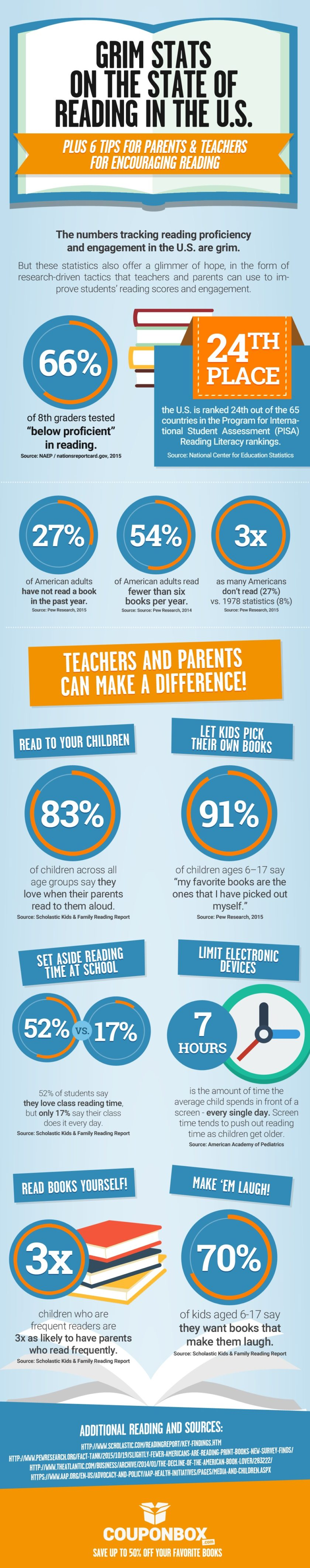 Reading stats in the US and tips for encouraging reading #infographic