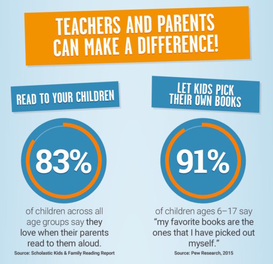 Reading stats in the US - teachers and parents can make a difference