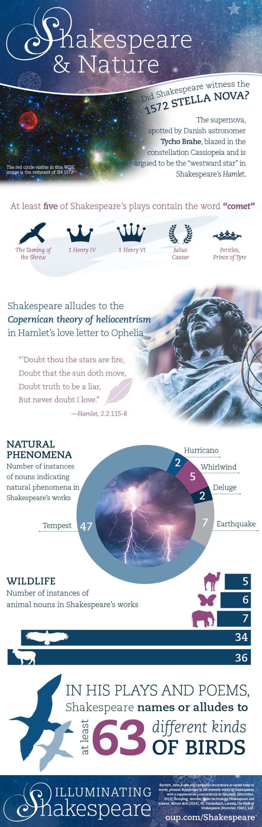 Shakespeare and the natural world  #infographic