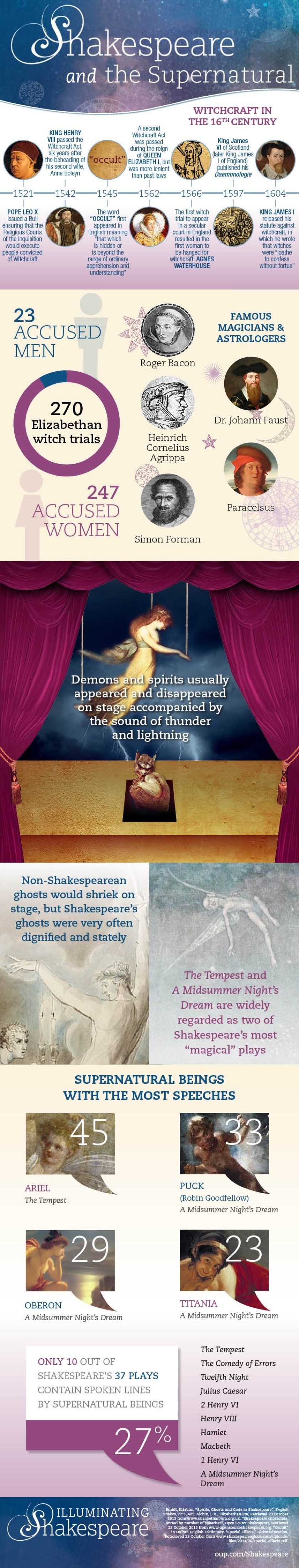 Shakespeare and the supernatural #infographic