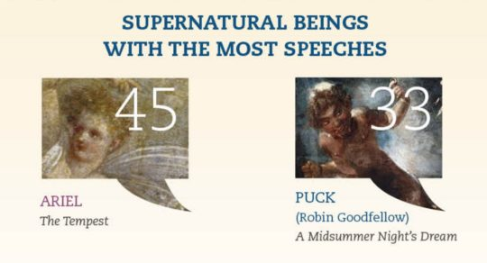 Shakespeare - supernatural beings with the most speeches