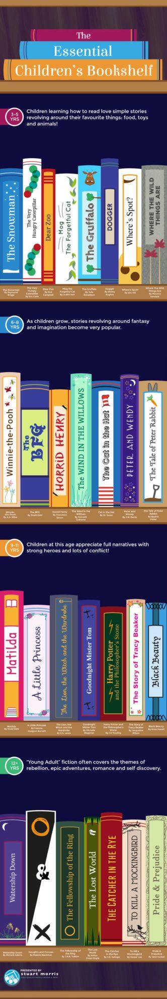 The essential children's bookshelf #infographic