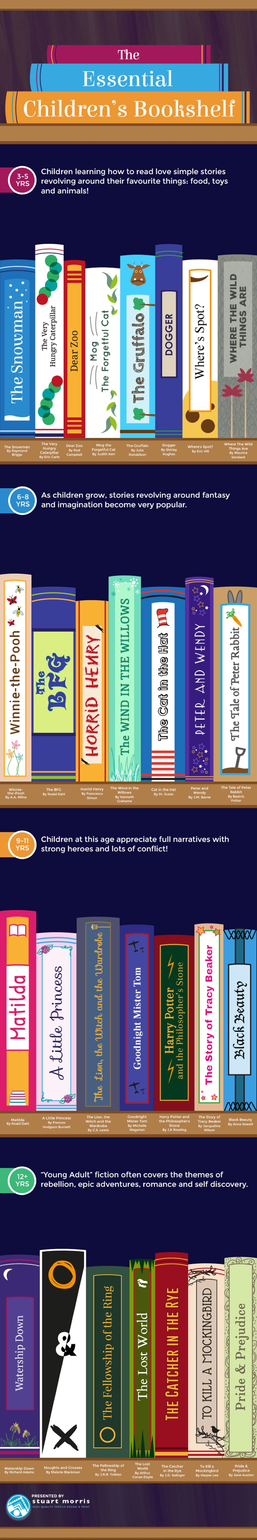 The essential children's bookshelf #infographic