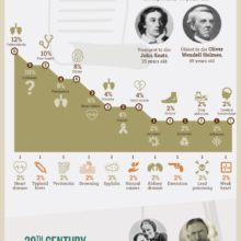 The life and death of favorite poets #infographic