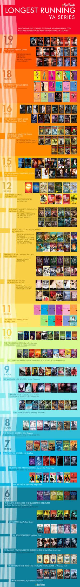 The longest running YA series #infographic