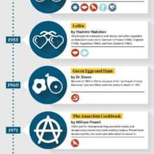 A timeline of banned and challenged books #infographic