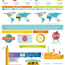 50 years of international literacy day #infographic