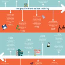 A timeline of ebook growth #infographic