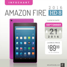 Amazon Fire HD 8 (2016) #infochart