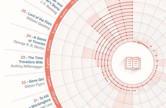 How long did it take to write the worlds most famous novels - close up