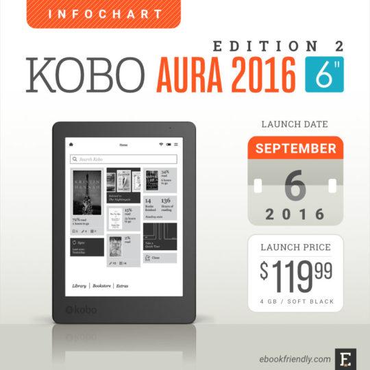 Kobo Aura 2016
