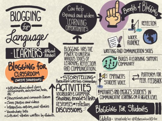 Blogging for language learners – based on an article for Edutopia.