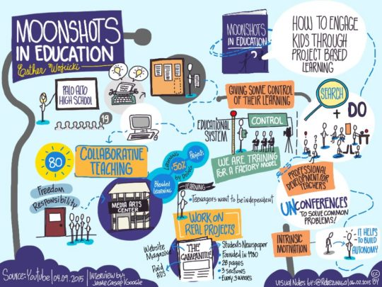 Visual notes: moonshots in education