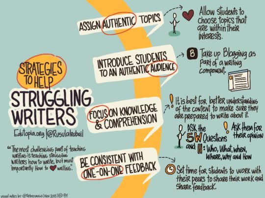 Visual notes: strategies to help struggling writers