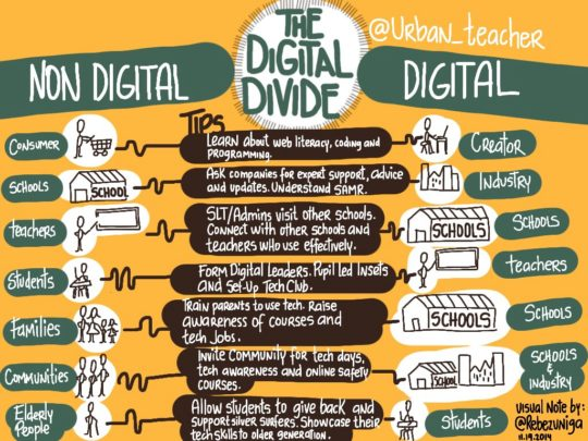 Visual notes: the digital divide