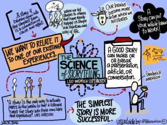 Visual notes: The Science of Storytelling