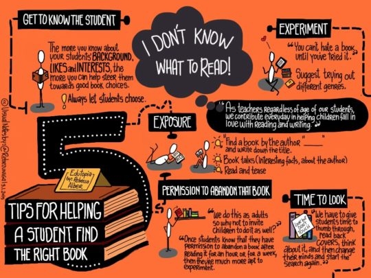 Visual notes: tips for helping a student find the right book