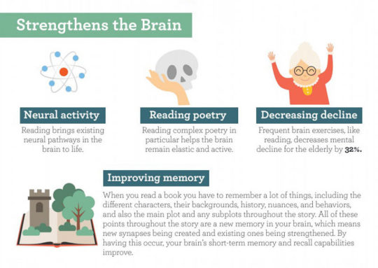 Reading books strengthens brain