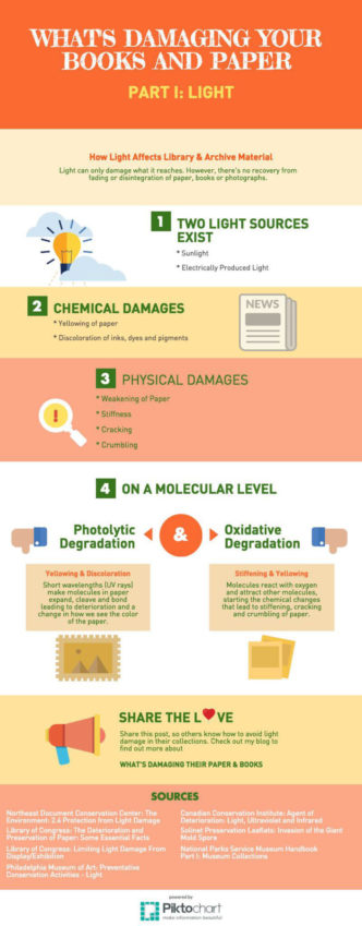 What is damaging your books #infographic
