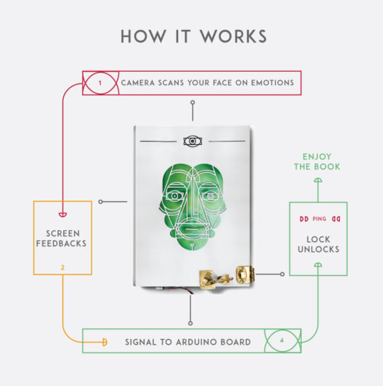 The Cover That Judges You - the chart explains how the book works