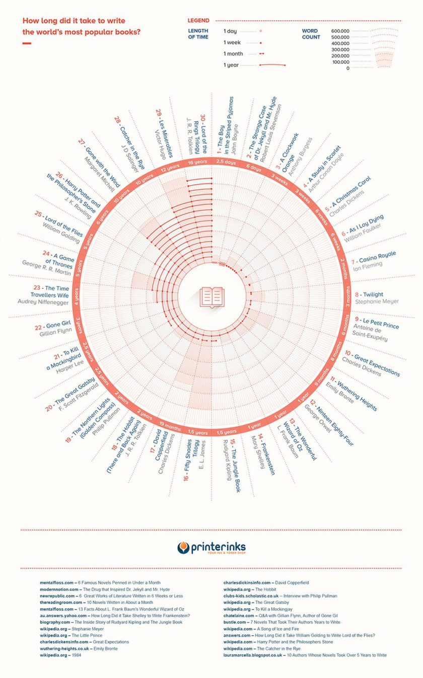 How long did it take to write the world's most famous novels #infographic