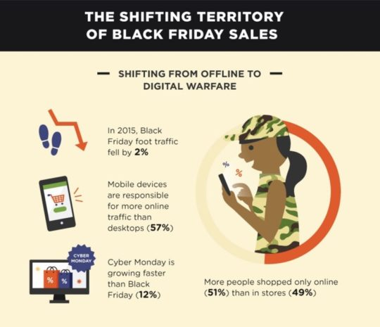 The shifting balance between Black Friday and Cyber Monday