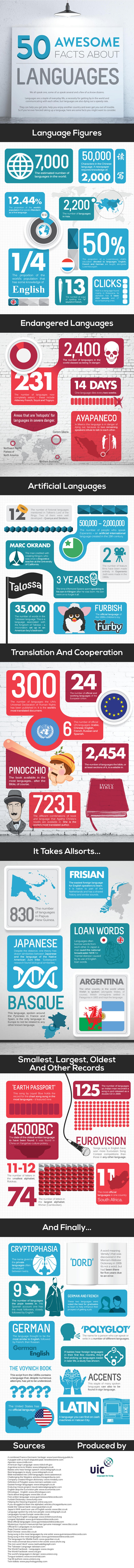 Interesting fact about languages #infographic