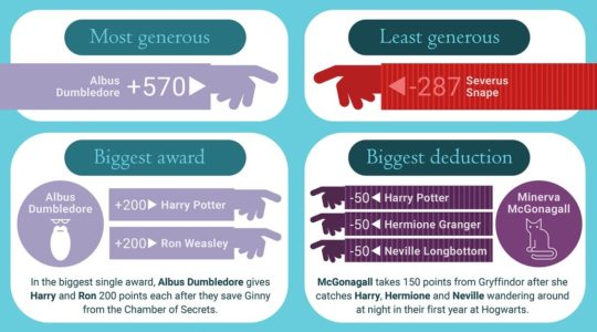 Hogwarts house points by teacher