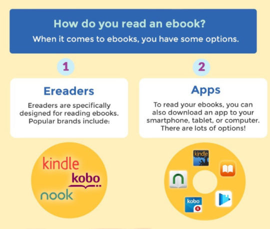 How do you read an ebook?
