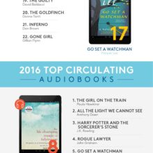 Most popular OverDrive ebooks audiobooks 2016 #infographic