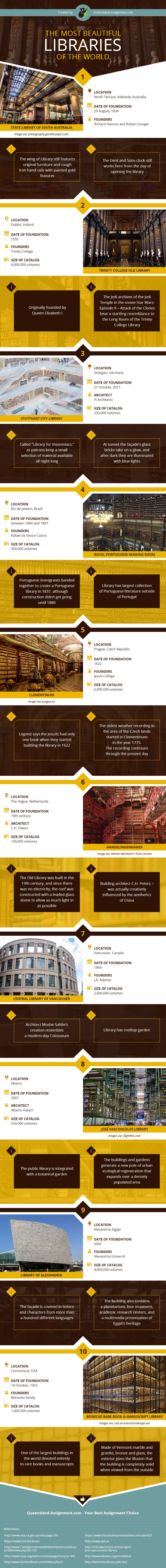 The most beautiful libraries in the world #infographic