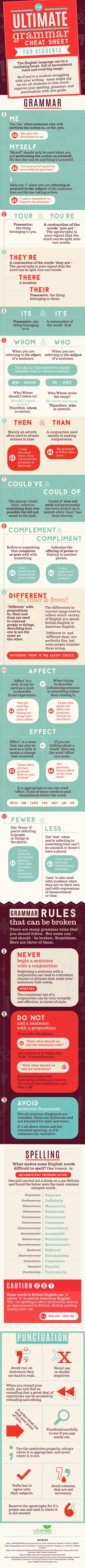 The ultimate English grammar cheat sheet #infographic
